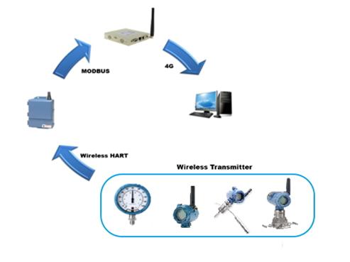 4G无线远传压力测量系统